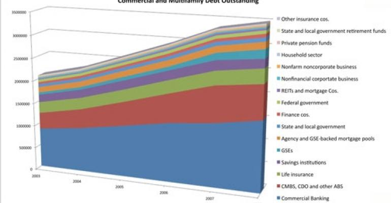 Commercial and Multifamily Debt Holdings Evolve
