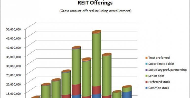 REIT Stock Offerings Reach New High