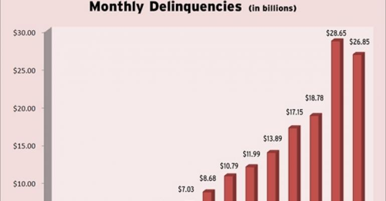 CMBS Delinquencies Drop for the First Time in Almost a Year