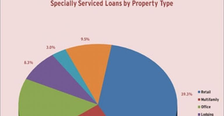 Retail Leads All Property Types in Special Servicing Volume