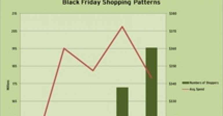 NRF Survey Shows Higher Volume and Lower Spending During Black Friday Weekend