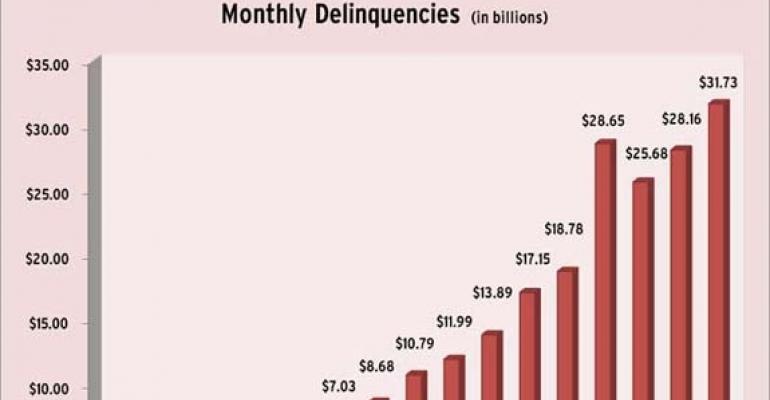 CMBS Delinquencies Hit a New Peak