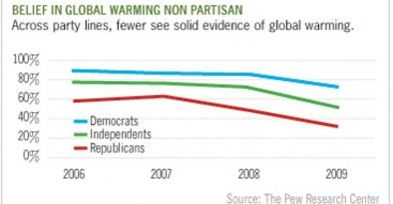 Fewer Americans See Hard Evidence of Global Warming