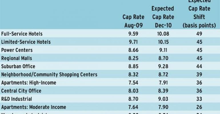 Retail Real Estate Highlights from the Emerging Trends Report