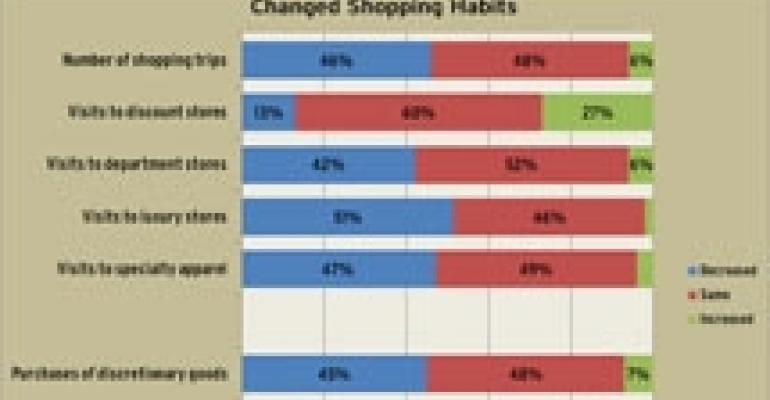 How the Recession Has Altered Consumer Shopping Habits