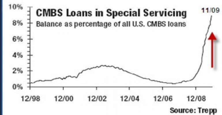 Overwhelmed Special Servicers Ramp Up Distressed Sales