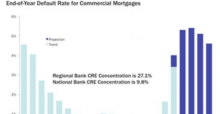Expect Tight Credit Conditions To Persist As Commercial Mortgage Defaults Rise
