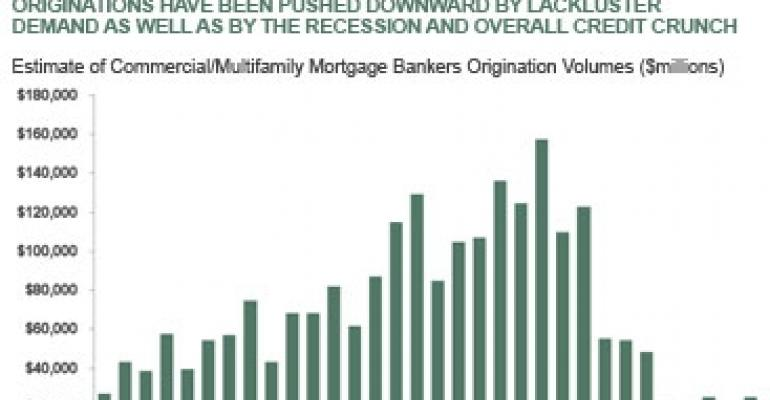 MBA Loan Originations Data Shows Signs of Stabilization