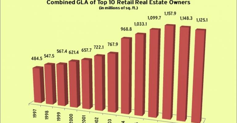 Largest Retail Real Estate Owners Control 1.1 Billion Square Feet