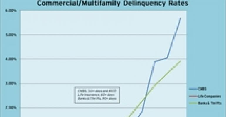 MBA Data Reveals Divergent Delinquency Rates
