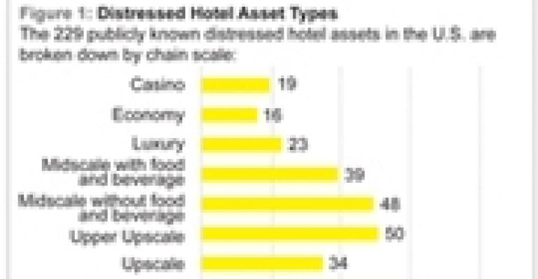 Independent, Midscale Hotels Provide Best Buying Opportunities
