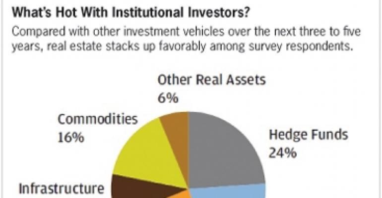 Institutions Favor Real Estate Over Stocks, Survey Finds