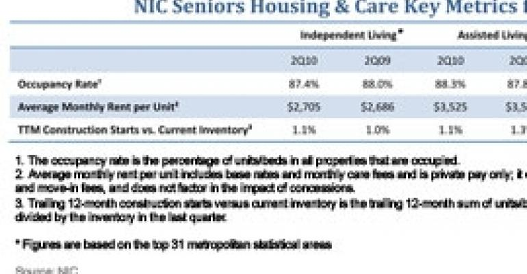 Assisted Living Shows Healthy Vital Signs in Second Quarter