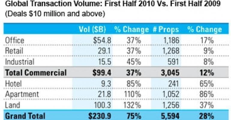 Global Property Sales Soar in First Half of 2010 as U.S. Deals Rebound