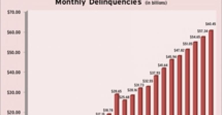CMBS Delinquencies Surpass $60B