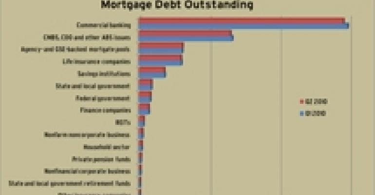 Outstanding Commercial Mortgage Debt Falls in Q2