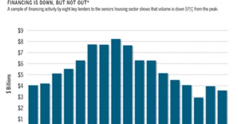 Capital Shortage Hampers Seniors Housing Borrowers