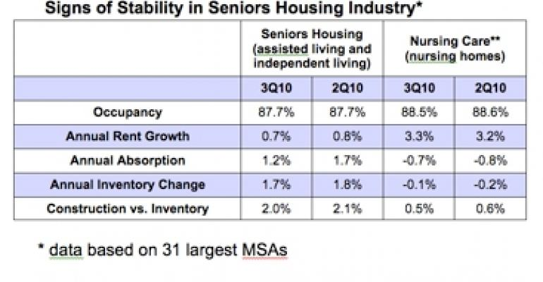 Assisted Living Takes the Lead In Seniors Housing Recovery, Says NIC