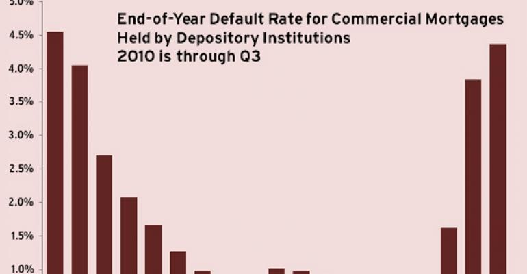 Default Rate for Commercial Mortgages Held by Depository Institutions