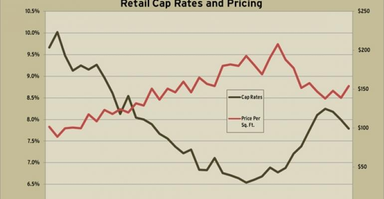 RCA's Third Quarter 2010 Cap Rate and Price Trends
