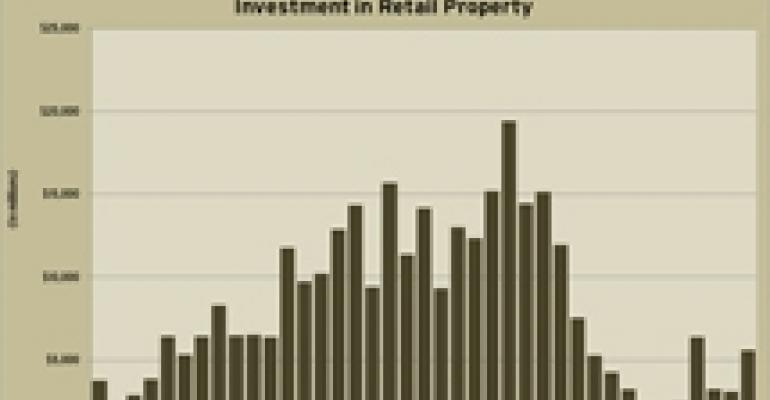 Retail Investment Sales Climate Firmed Up in Third Quarter