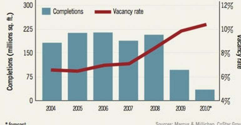 Retail Completions Fall, Vacancies Rise