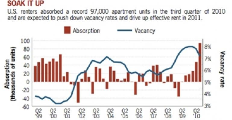 Stars Are Aligned for Bullish Apartment Outlook in 2011