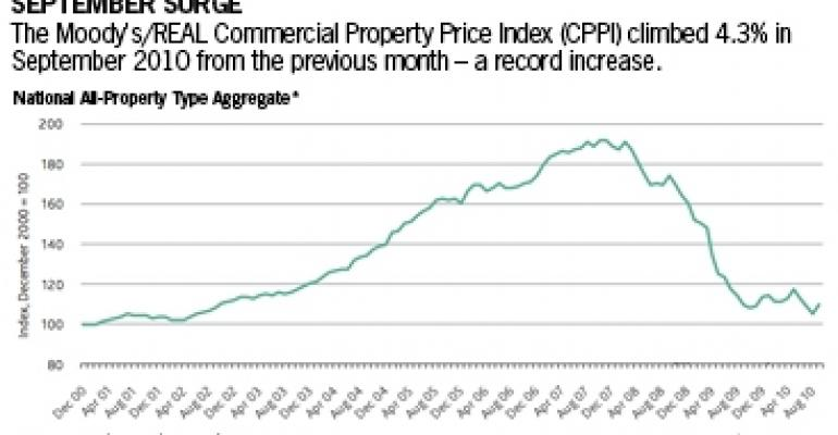 Record Property Price Gain Could Be Temporary