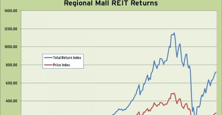 Regional Mall REIT Index 2010 Performance