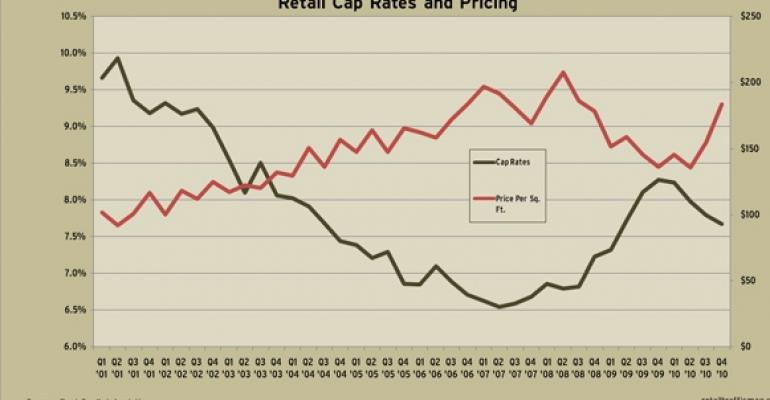 RCA's Fourth Quarter 2010 Cap Rate and Price Trends