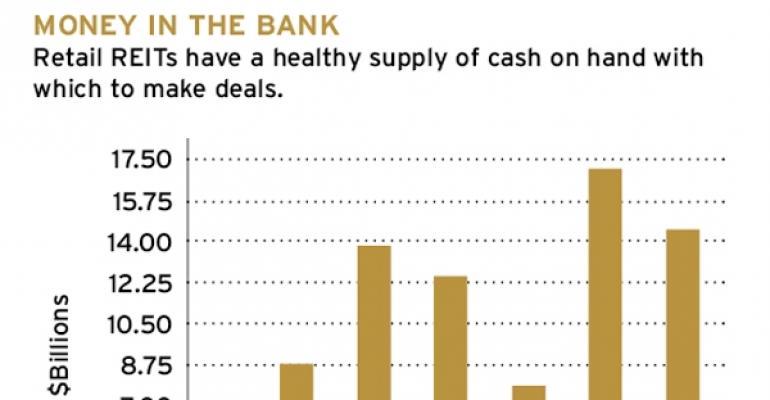 Retail REITs' Cash on Hand