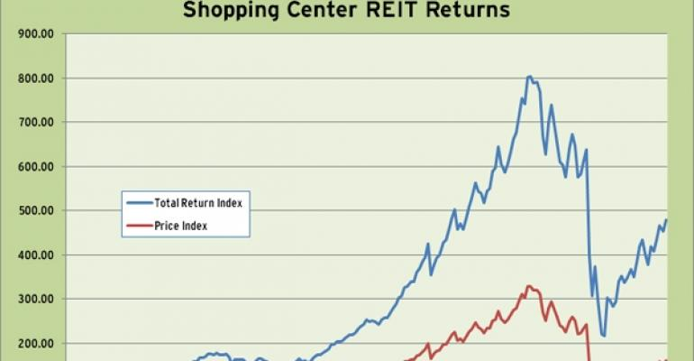 Shopping Center REIT Index 2010 Performance