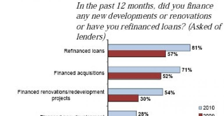 Lending Activity Perks Up