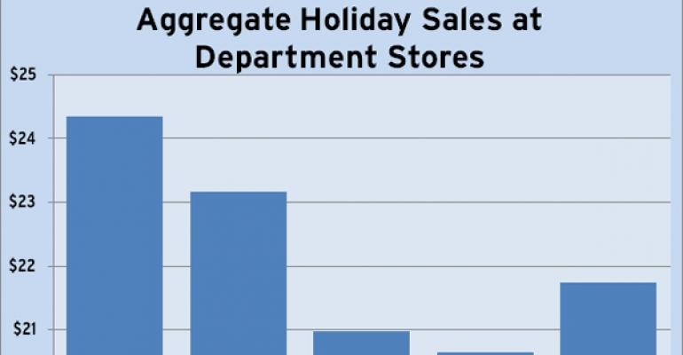 Department Stores Holiday Sales Comparison