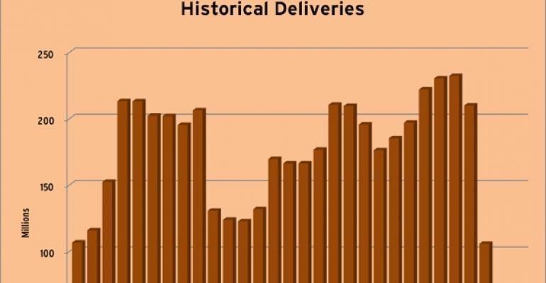 Historical Retail Deliveries