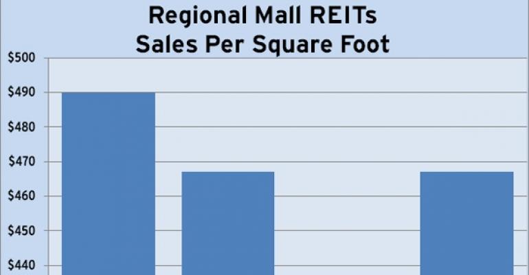 Regional Mall REITs Sales Trends