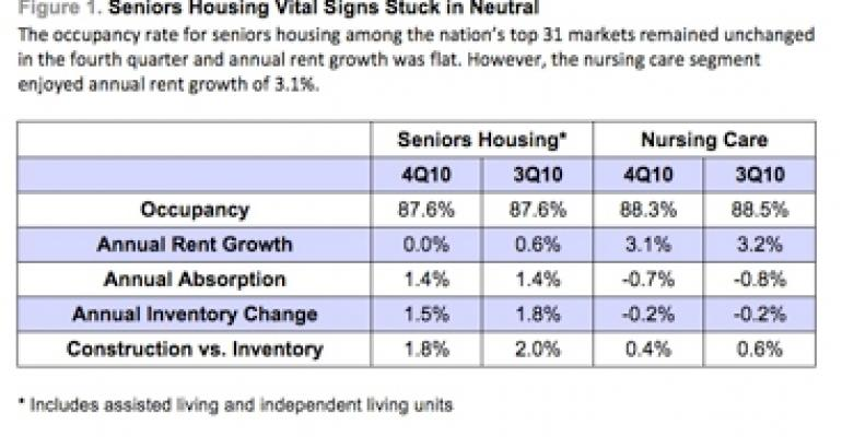 Seniors Housing Occupancies, Rents Stay Flat Despite Modest Absorption