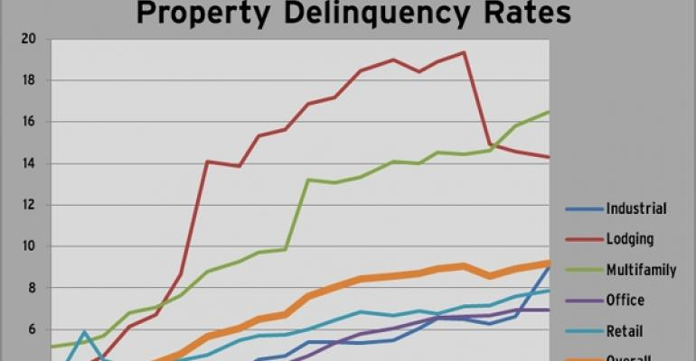 Highlights from Trepp's December 2010 Delinquency Report