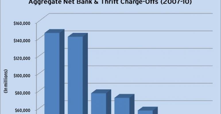 Aggregate Bank & Thrift Charge-Offs