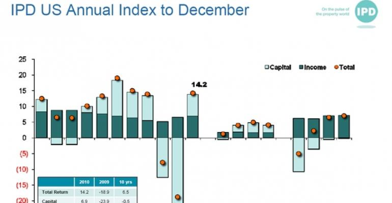 IPD Annual Index