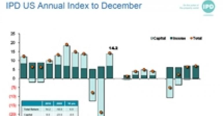 IPD Index Shows Impressive Returns on U.S. Commercial Real Estate