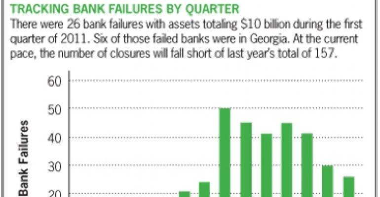 Rate of Bank Failures Slows, But Is It a Trend or a Blip?