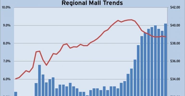 Reis Q1 2011 Regional Mall Trends