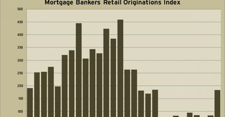 MBA Retail Originations Index through Q4 2010