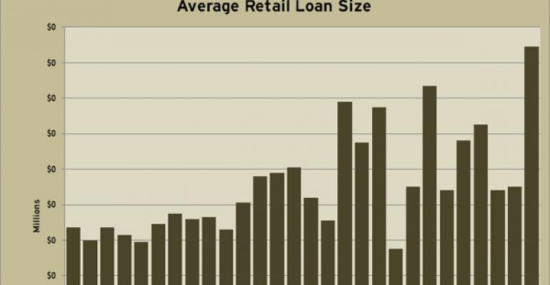 Average Quarterly Retail Loan Sizes Through Q4 2010