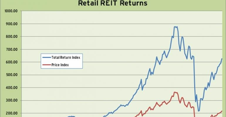 Retail REIT Index Q1 2011 Performance