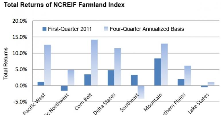 A Bumper Quarter for Farmland Returns