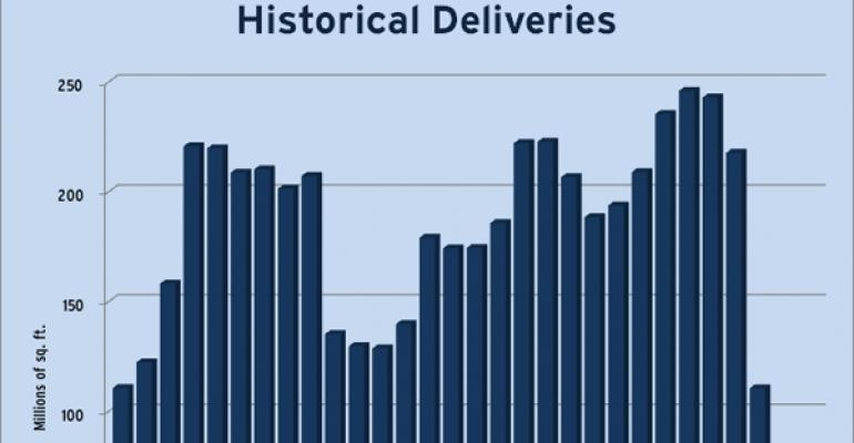 CoStar Historical Deliveries