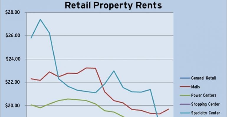 CoStar Retail Rents Through Q1 2011