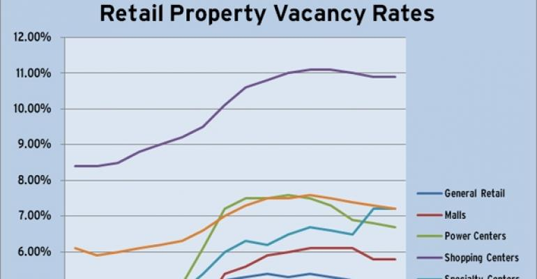 CoStar Retail Vacancy Rates Through Q1 2011